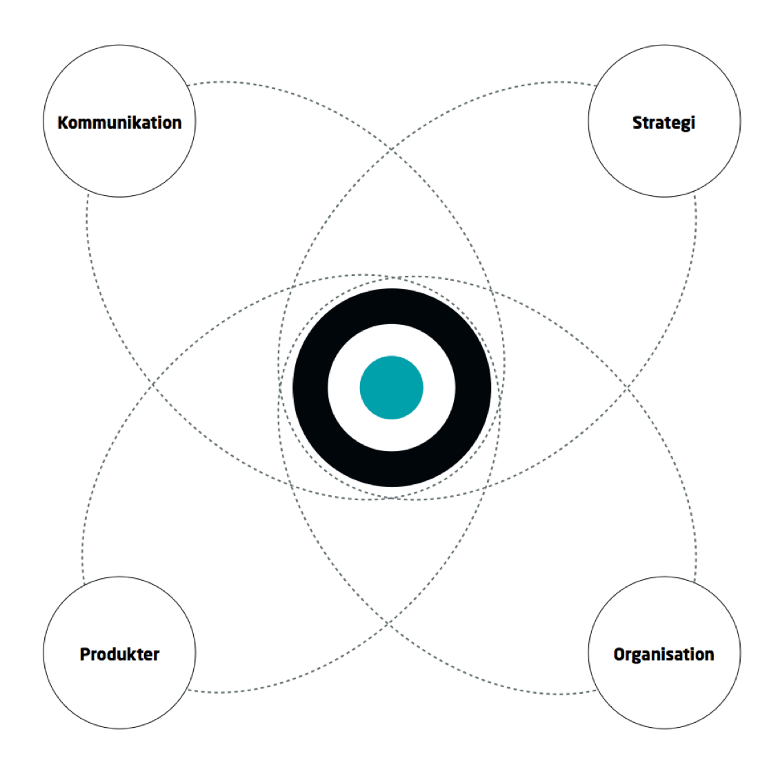 CoG solsystem 1